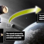 NASA to capture 500 ton asteroid, turn it into space station on Moon orbit
