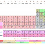 Mendeleev's periodic table to be enriched by new chemical element